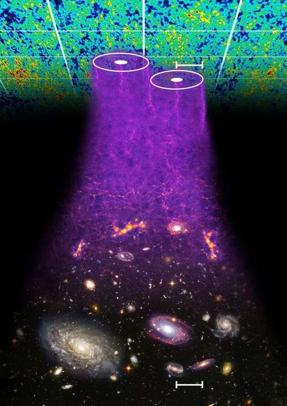 Les oscillations acoustiques baryoniques (BAO pour baryon acoustic oscillations en anglais) dans l'univers primitif sont des ondes sonores qui se propageaient alors dans l'univers primitif, comme des vaguelettes dans un étang. Elles ont laissé des empreintes dans les fluctuations de températures du rayonnement traduisant des fluctuations de densité. Ces fluctuations ont évolué pour former aujourd'hui les murs et les vides observés dans la répartition des galaxies. L'image d'artiste ci-dessus illustre les traces des BAO dans le rayonnement fossile et la répartition des galaxies en amas. © Chris Blake et Sam Moorfield