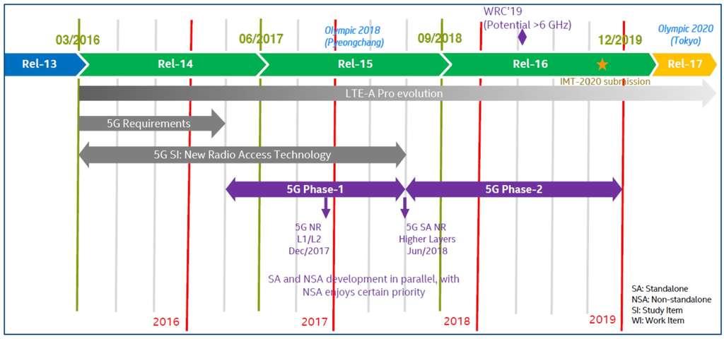 Calendrier des travaux sur les réseaux 5G. © gsacom.com.