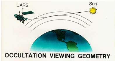 Figure 4. Principe de mesure par occultation utilisé par l'instrument Haloe à bord du satellite UARS. © Nasa
