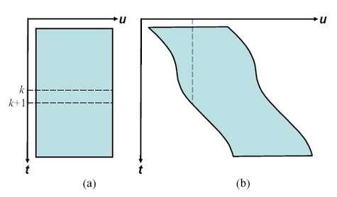 Représentation en projection de l'espace spatio-temporel d'une séquence vidéo. En (a), caméra fixe ; en (b), caméra mobile