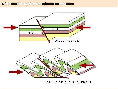 """Structure type d'une faille : à la fracture entre deux masses rocheuses, le cœur proprement dit de la faille est une zone étroite constituée de roches broyées, dites cataclastiques (en particulier en forme de breccia). De part et d'autre se situe une zone """"dégradée"""", caractérisée par une multiplicité de fractures dispersées."""
