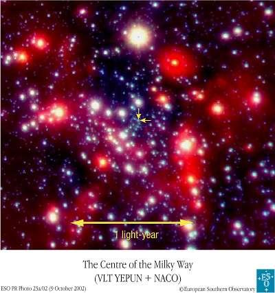 Image du centre de la Voie lactée dans l'infrarouge proche (bande K) à la limite de diffraction (60 milli-arcsecondes) d'un champ de 18 x 15 secondes d'arc autour du centre de notre Galaxie (flèches), obtenue avec l'instrument d'optique adaptative NAOS/Conica sur le 4ème télescope UT4 (Yepun) du VLT le 3 mai 2002. Les positions radio de 7 étoiles à émissions maser SiO ont servi à aligner les images radio et infrarouges à 10 milli-arcsecondes près. Crédit : OBSPM