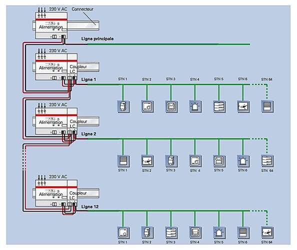 Le câble bus peut se déployer sur 15 lignes, formant ainsi une zone reliée par un « coupleur de ligne ». Dans l'absolu, une installation peut totaliser 15 zones, connectées à autant de « coupleurs de zone », sur une dorsale. Un tel réseau se conçoit bien sûr dans un contexte industriel. - Longueur maxi d'une ligne : 1.000 m - Distance maxi entre module d'alimentation et STN : 350 m - Distance maxi entre 2 stations : 700 m. © ABB