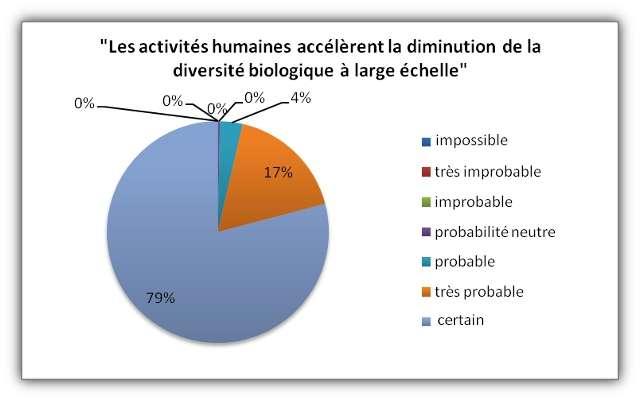 Les scientifiques interrogés considèrent que l'activité humaine est responsable du déclin de la diversité génétique. © Futura-Sciences, d'après Murray Rudd, 2011, Conservation Biology