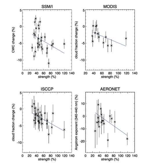 Variation de quatre paramètres en fonction de la diminution de l'ionisation consécutive aux événements de Forbush : contenu en eau liquide des nuages d'après le radiomètre microondes SMMI, couverture de nuages d'eau liquide d'après le radiomètre Modis, couverture de nuages bas d'après ISCCP et coefficient d'Angstrom défini comme le rapport des épaisseurs optiques d'aérosols à deux longueurs d'onde (ici 350 et 450 nm) : plus ce coefficient est petit, plus la part relative des petites particules est faible. © Geophys Reseearch Letters