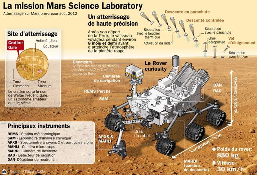 Détails de la mission Mars Science Laboratory. © idé