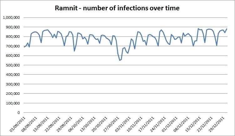 Nombre de machines infectées par Ramnit entre septembre et décembre 2011. Ce chiffre oscille pratiquement jusqu'à 900.000 ordinateurs atteints. © Seculert