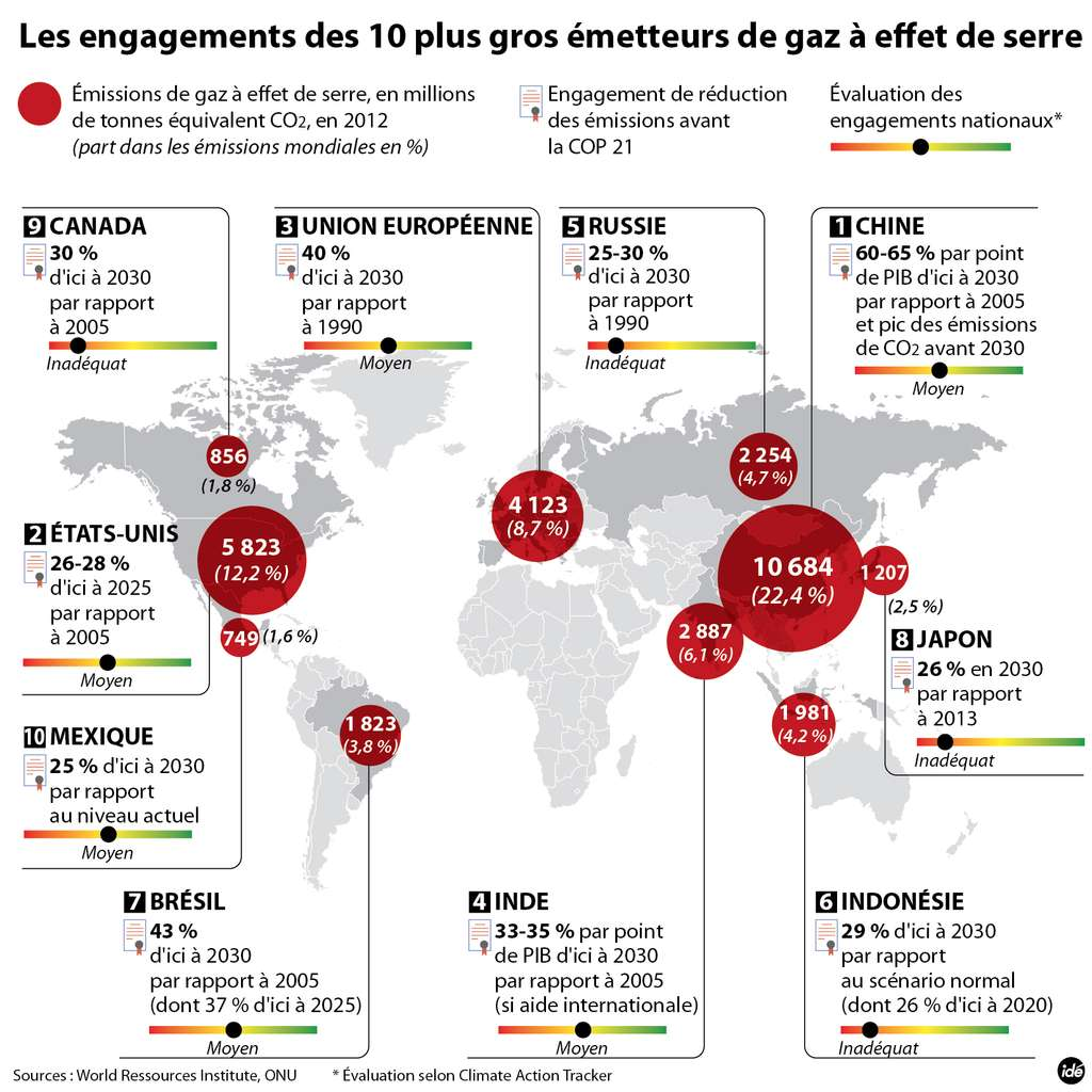 Les pays signataires se sont engagés à une réduction de leurs émissions de gaz à effet de serre. Si ces engagements sont tenus, la planète est sur la trajectoire d'un réchauffement d'environ + 3 °C à l'horizon 2100. © Idé