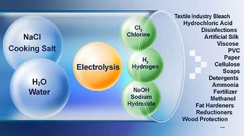 Electrolyse et produits commerciaux