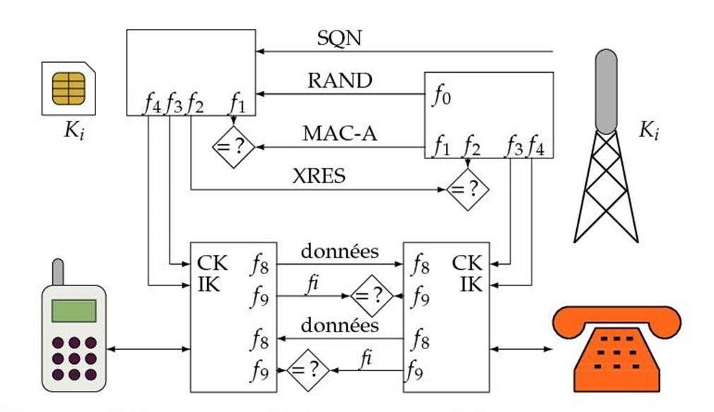 La carte Usim et le centre de diffusion partagent une clé Ki propre à chaque abonné. Lors d'une demande de connexion au réseau, le centre d'authentification transmet des données RAND, SQN et MAQ-A que la carte Usim peut contrôler avec Ki. En retour, elle renvoie une réponse XRES assurant l'authenticité de l'abonné. Ces données permettent également de calculer une clé de chiffrement CK et une clé d'intégrité IK qui serviront à la protection des données émises et reçues par voie radio. Ces clés sont transmises au téléphone par la carte Usim afin que celui-ci puisse chiffrer le signal et l'assortir d'une figure fi de contrôle d'intégrité à l'émission, ainsi que déchiffrer le signal et en contrôler l'intégrité à la réception. © P. Guillot
