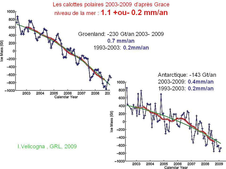 Évolution des calottes polaires (Antarctique et Groenland) depuis 2003 déduite de Grace (en gigatonnes). © Velicogna 2009 GRL( Geophysical Research Letter)