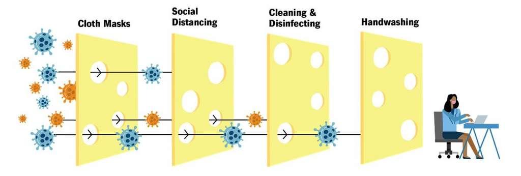 L'utilité du port du masque est optimisée lorsque l'aération d'une pièce est adéquate, que la distanciation sociale est respectée et que le lavage des mains est systématique. © Sketchplatanor