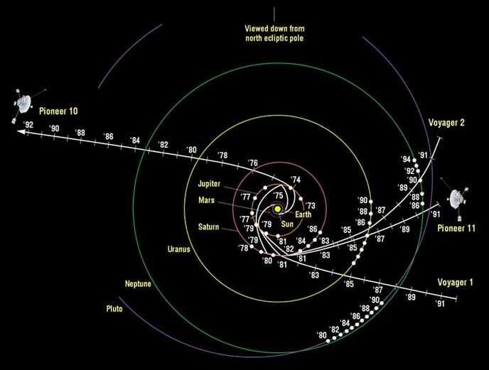 La sonde Pioneer a subi une accélération anormale constante et dirigée vers le Soleil lors de son voyage vers les confins du système solaire. Aucune explication à ce phénomène n'est connue. Crédit : Newscientist-Nasa.