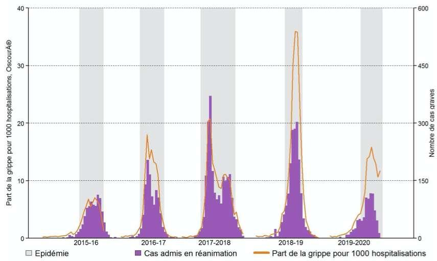Alors que la saison grippale avait débuté très fort en 2020, le nombre d'hospitalisations pour grippe en France a commencé à chuter au mois de mars. © Santé publique France