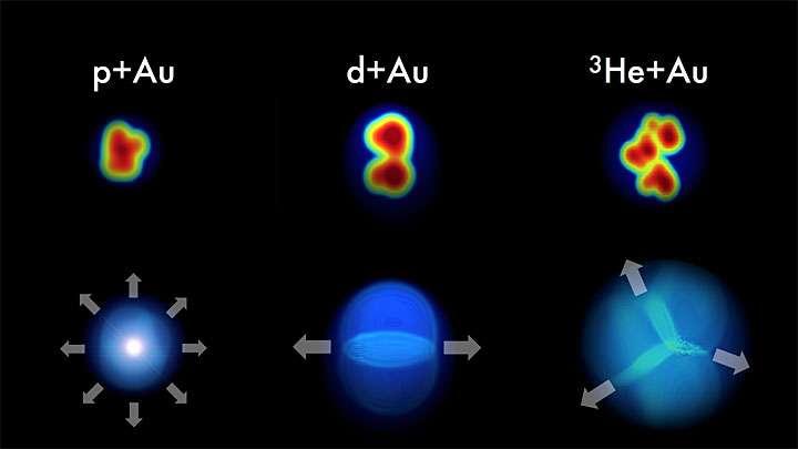 Voir les explications ci-dessus pour les collisions entre noyaux représentées par un artiste (en bas) et vu dans le détecteur de l'expérience Phenix (en haut). © Javier Orjuela Koop, University of Colorado, Boulder