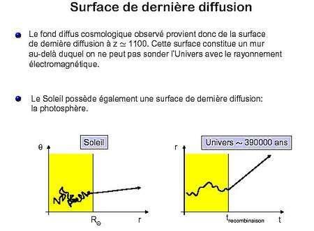 Une comparaison entre la surface de dernière diffusion, à la recombinaison, et celle du Soleil. Alors qu'un photon est diffusé de nombreuses fois au-delà de ces surfaces, une fois qu'il la quitte il est libre de se déplacer pratiquement sans collision. © Martin Lemoine-Polytechnique