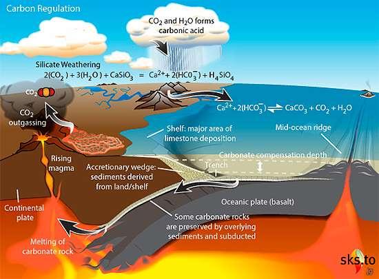 Le cycle géologique du carbone. © John Garrett, CC by-sa 3.0 via Wikimedia Commons