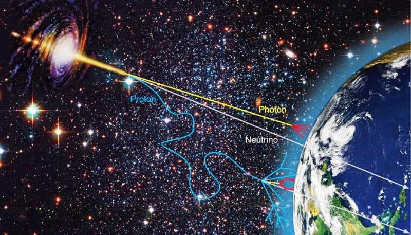 Vue d'artiste montrant en haut à gauche un noyau actif de galaxies dont on pense qu'ils sont à l'origine des rayons cosmiques à très hautes énergies. Ceux-ci sont constitués de photons, de neutrinos et de protons qui entrent en collision avec les noyaux de la haute atmosphère. Ces rayons cosmiques primaires sont à l'origine des rayons cosmiques secondaires arrivant à la surface de la Terre. © 2010, Deutsches Elektronen-SynchrotronRamanath Cowsik est considéré comme l'un des plus importants pionniers d'une jeune science, celle des astroparticules. Sortie de l'école secondaire à 13 ans et ayant décroché un master à seulement 19 ans, il fut l'un des premiers, au début des années 1970, à proposer que les neutrinos pouvaient être suffisamment massifs pour fermer l'Univers. Plus tard, il explorera la nature de la matière noire sous l'hypothèse qu'il s'agit de neutrinos et plus généralement des wimps. On le crédite même parfois de l'introduction de ce concept en astrophysique.Autant dire que lorsque Cowisk publie un article sur arxiv avec des collègues, explorant l'hypothèse des neutrinos transluminiques d'Opera, on a tendance à l'écouter attentivement...Des neutrinos 10.000 fois plus énergétiques que ceux d'OperaLes astrophysiciens se basent sur les mesures concernant les rayons cosmiques obtenues avec le détecteur géant de neutrinos en Antarctique IceCube, qui succède à Amanda.Les neutrinos d'Opera sont des neutrinos muoniques, c'est-à-dire qu'ils sont produits en même temps que des muons à la suite de la désintégrations de pions eux-mêmes créés par la collision de protons à hautes énergies avec des noyaux d'atomes. Or c'est exactement ce qui se produit à la frontière de l'atmosphère terrestre avec des protons présents dans les rayons cosmiques à des énergies parfois bien plus hautes.D'après les calculs des chercheurs, si des neutrinos muoniques pouvaient aller plus vite que la lumière, il faudrait en conclure que le temps de désintégration des pions devrait augmenter av