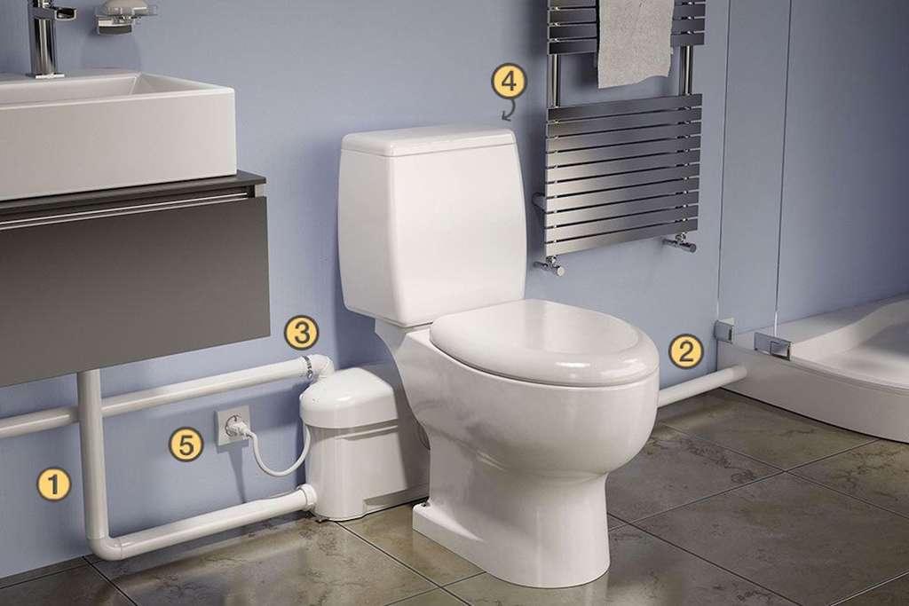 Certains broyeurs comme celui-ci comprennent plusieurs entrées destinées aux évacuations d'autres appareils sanitaires : lavabo ou douche, en particulier. Un clapet anti-retour est à prévoir sur chaque canalisation. 1 : Évacuation lavabo. 2 : Évacuation douche. 3 : Évacuation des effluents. 4 : Arrivée d'eau froide. 5 : Branchement électrique. © Watermatic