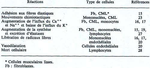Tableau 1 : Réaction cellulaire déclenchée par l'activation du récepteur de l'élastine-laminine.