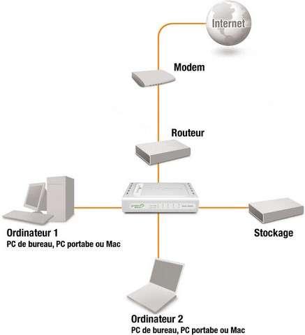 Schéma d'un réseau domestique classique avec un routeur branché sur le modem. © Cisveo.com