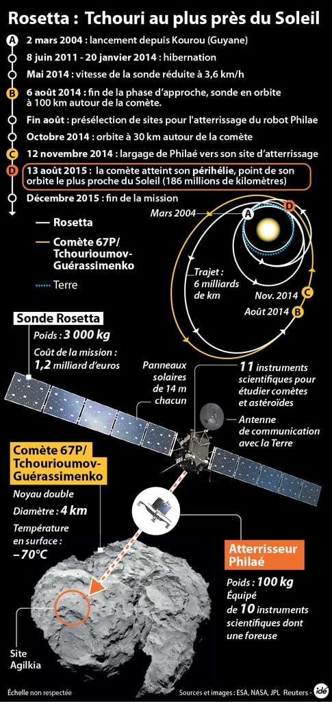La sonde Rosetta tourne depuis le 6 août 2014 autour de la comète 67P/Churyumov-Gerasimenko (selon l'orthographe anglophone). Elle n'est pas en orbite stable autour de ce corps léger, la gravité au sol y étant de un cent-millième de la gravité terrestre. © Idé