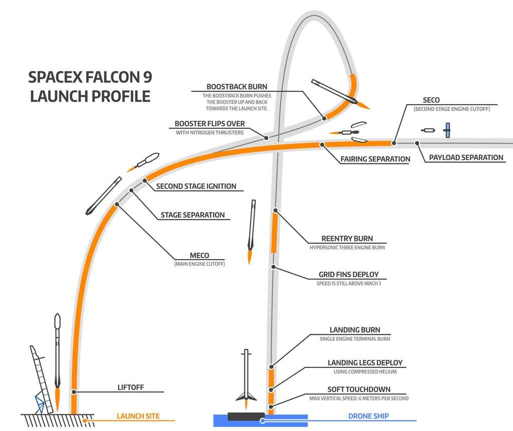 Le premier étage du Falcon 9 a bien atterri sur la barge mais il est arrivé beaucoup trop vite. © SpaceX