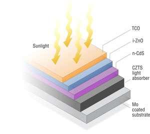 Cette cellule solaire CZTS ne contient pas de terre rare ni d'élément toxique en quantité. Elle pourrait remplacer les structures au CIGS et au CdTe, si son rendement augmente dans les années à venir. © NREL