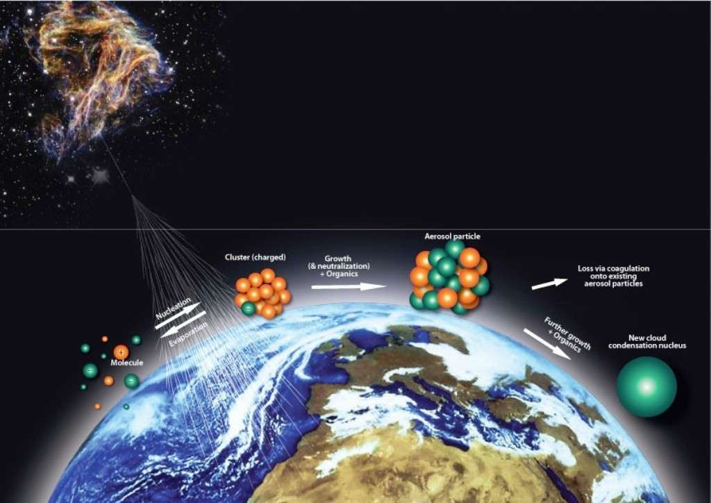 La théorie connectant aérosols et rayons cosmiques est présentée sur ce schéma. Ainsi, sur la gauche, des particules ionisantes venant d'un reste de supernova atteignent-elles l'atmosphère où elles provoquent la formation de molécules ionisées qui vont s'agglutiner pour former des amas moléculaires. Si leur taille est suffisante, ces amas s'entoureront de molécules d'eau et des gouttelettes de nuage naîtront. © Fabienne Marcastel