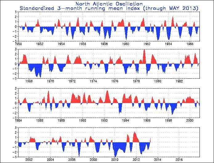 L'indice de la NAO au cours des 60 dernières années. En rouge, sont représentées les phases positives, et en bleu, les phases négatives. Durant l'hiver 2012, la NAO était particulièrement négative, ce qui favorise l'incursion de fronts d'ouest chargés d'humidité sur la France. Depuis deux mois, l'indice de la NAO est positif. © NOAA