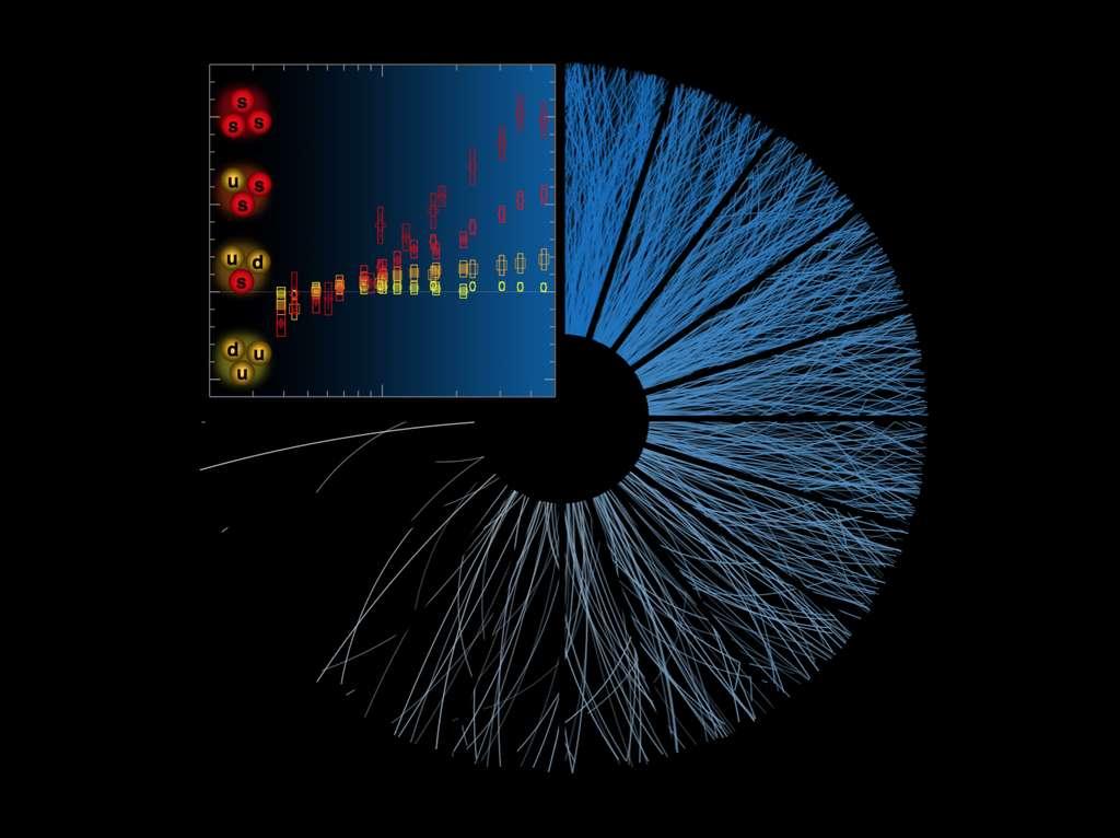 Les protons contiennent des quarks u et d mais pas de quark s (étrange) comme d'autres hadrons représentés sur ce schéma. On voit une augmentation de la quantité de hadrons étranges produits dans les collisions vues par Alice sous forme de gerbes de particules secondaires dans le détecteur en arrière-plan. © Cern