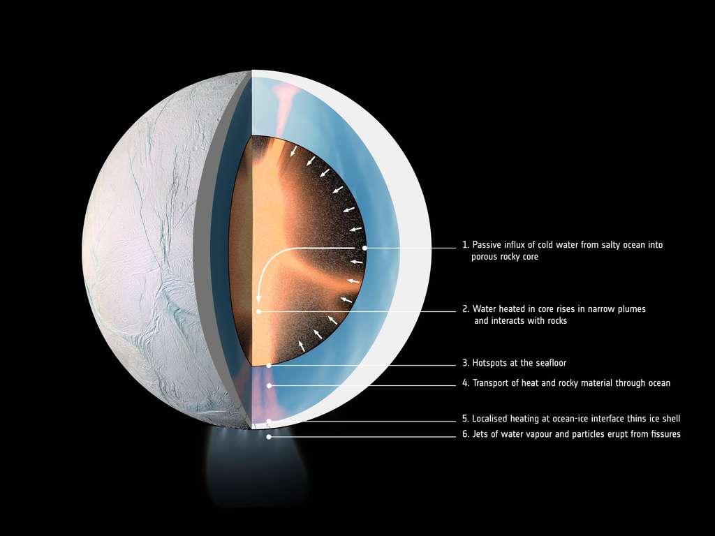 Schéma de la structure interne d'Encelade. L'eau salée de l'océan pénètre dans le noyau poreux (1). Chauffée, elle interagit avec les roches (2) puis remonte vers le plancher océanique et forme des points chauds (3). Des panaches chauds remontent à travers l'océan jusqu'à la banquise et transportent de la matière (4). La banquise s'amincit et des fissures se créent (5). De la matière s'y engouffre et se retrouve projetée dans l'espace, ce qui est le cas au pôle sud (6). © Nasa, JPL-Caltech, Space Science Institute et LPG-CNRS, U. Nantes, U. Angers, ESA
