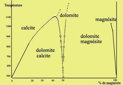 Diagramme calcite-dolomite-magnésite.