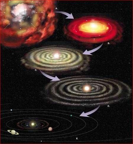 Les différentes étapes de la formation du système solaire. Un nébuleuse sphérique en rotation s'effondre pour donner un disque, au sein duquel des processus d'accrétion et de collisions transforment les masses de poussières en planètes. © Plymouth State University-Mark P. Turski