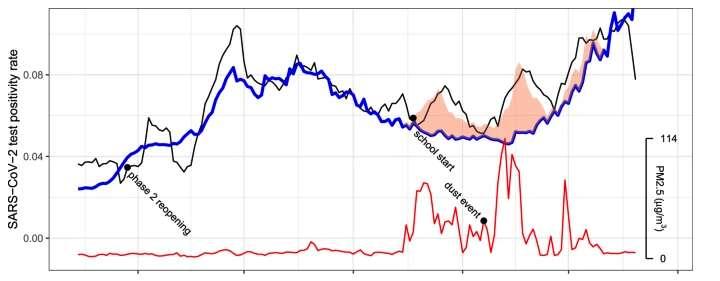 Le graphique rouge montre l'augmentation des particules fines de l'atmosphère. La ligne noire indique le taux de positivité moyen à sept jours. La ligne bleue montre le taux de positivité attendu si le nombre de particules fines était resté constant. Le graphique s'échelonne de juin à novembre 2020. © Daniel Kiser et al. Journal of Exposure Science & Environmental Epidemiology