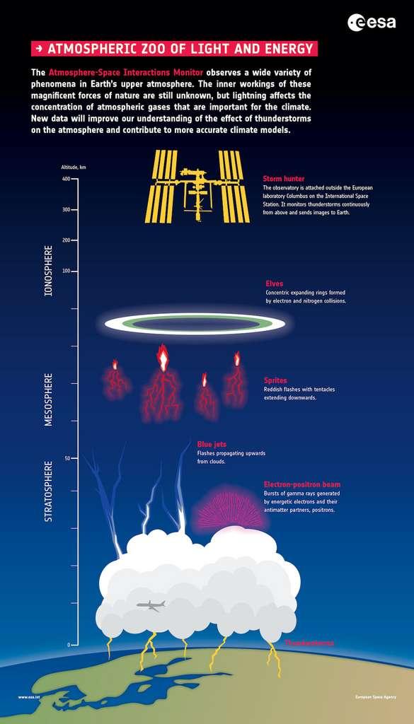 Sur cette infographie, les différents phénomènes guettés par l'observatoire européen de surveillance des interactions atmosphère-espace (Asim) embarqué à bord de la Station spatiale internationale (ISS). Au plus haut, les anneaux concentriques des elfes, puis les flashs rouges des farfadets — ou sylphes rouges —, les jets bleus et enfin, les émissions de rayons gamma. © ESA