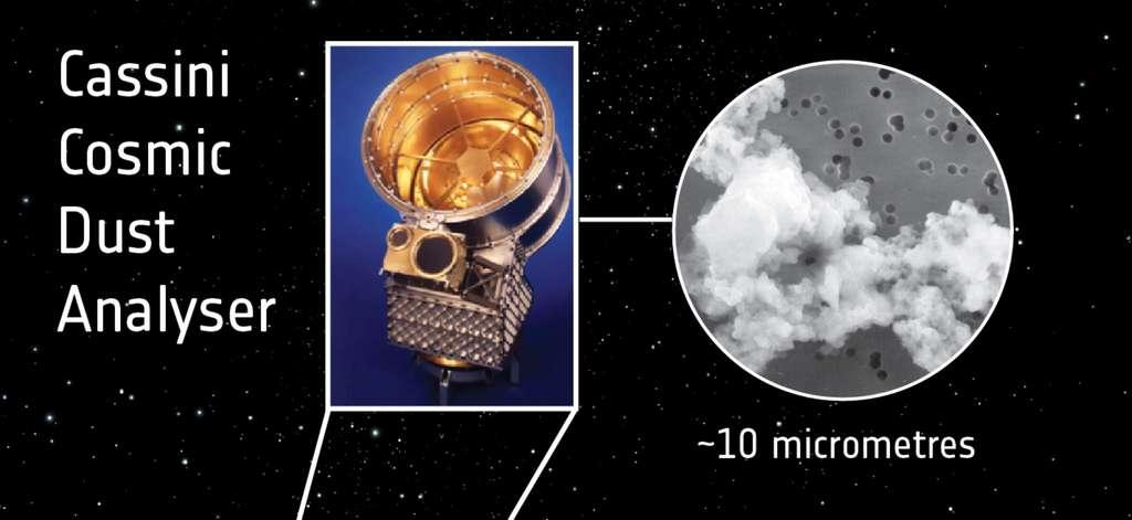 Une vue du détecteur Cosmic Dust Analyser (CDA) équipant la sonde Cassini. Il peut collecter et analyser des poussières cosmiques comme celle montrée à droite. © Esa