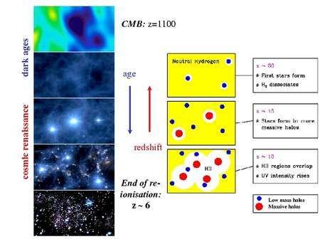 Du début des âges sombres à la Renaissance Cosmique. Plus la lumière reçue présente un haut décalage spectral (redshift) z, plus l'observation est ancienne. Lorsque les étoiles se sont formées, elles ont transformé l'hydrogène atomique HI neutre en hydrogène ionisé HII en émettant des rayons UV intenses. Le même effet pourrait aussi provenir des quasars.