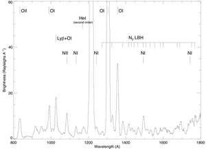 Spectre ultraviolet du croissant terrestre obtenu par la sonde Rosetta en novembre 2009. Crédits : Esa