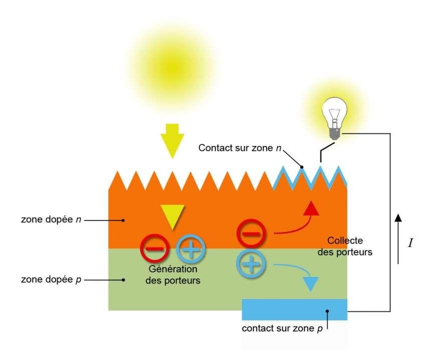 En interagissant avec les atomes du semi-conducteur, les photons provoquent la formation d'une paire électron-trou. Les charges sont séparées grâce à la jonction p-n qui se crée lorsque l'on met en contact deux couches de semi-conducteurs dopés différemment. © CEA