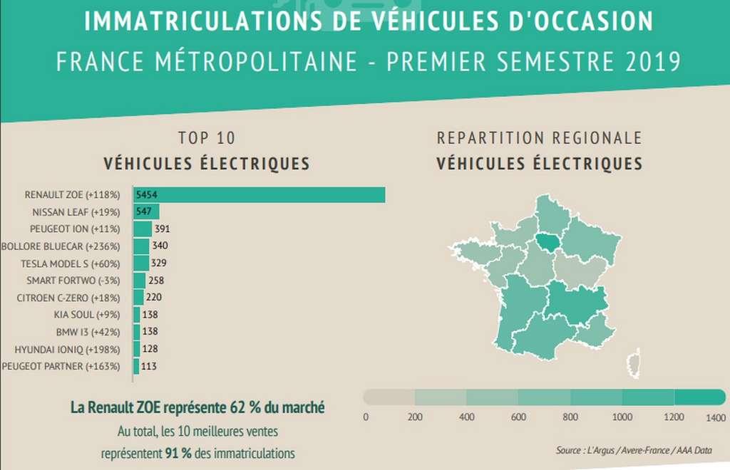 Le marché des véhicules électriques d'occasion en France métropolitaine pour le premier semestre 2019. © Avere-France