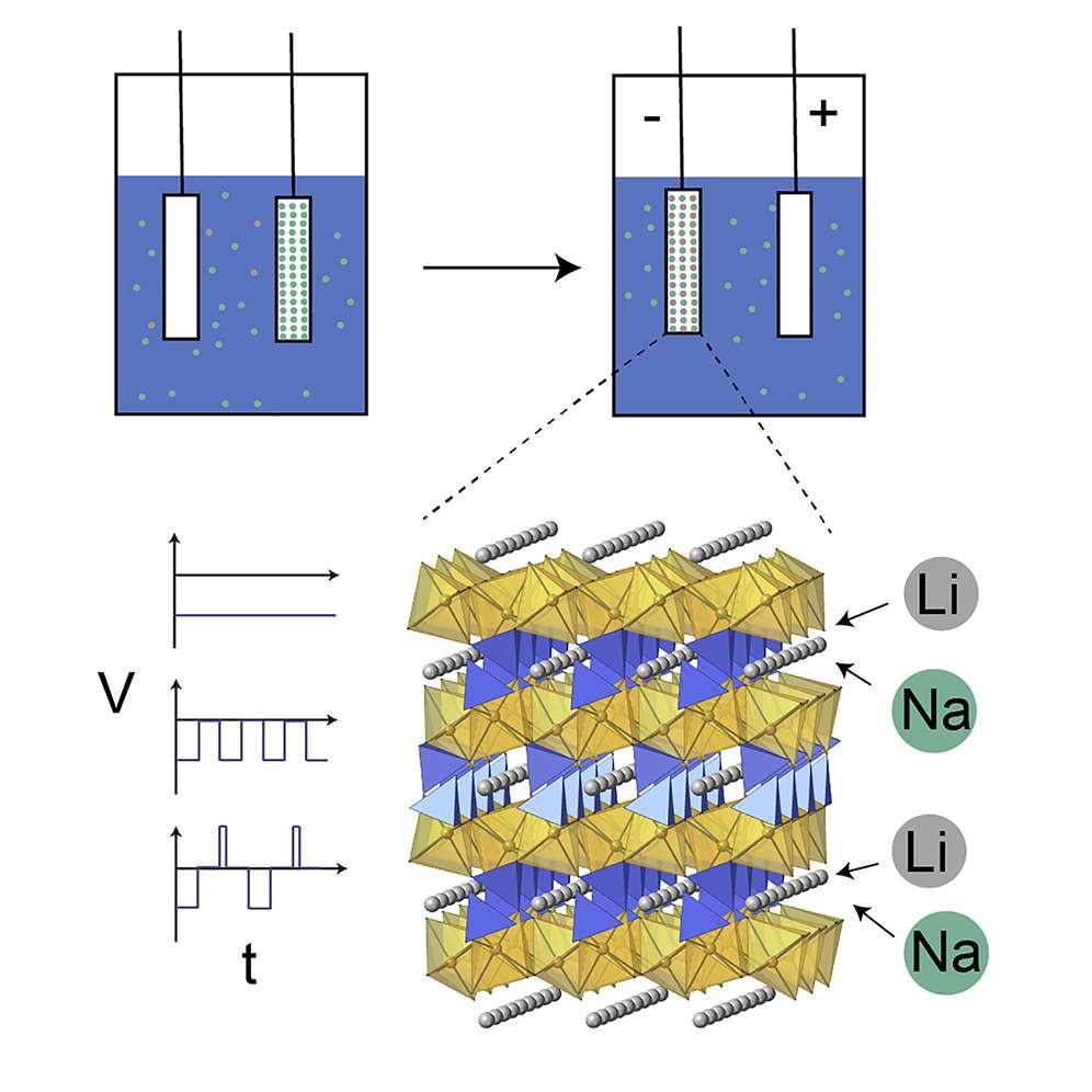 Quand on inverse rapidement le sens du courant dans les électrodes, les ions lithium sont piégés dans la structure en sandwich du matériau plus rapidement que les ions sodium. © Chong Liu et al., Joule, 2020