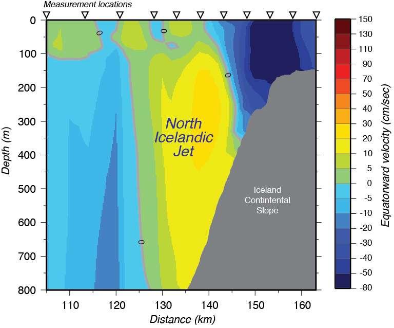 Vue en coupe NO-SE d'une partie du détroit du Danemark. Le NIJ, en jaune, est adossé à la côte islandaise (en gris). En abscisses, la distance en km le long de l'axe de mesures, dont les stations sont indiquées en haut (triangles). En ordonnées, la profondeur en m. L'échelle de couleur figure la vitesse de déplacement vers l'équateur, en cm/s (négative en bleu). © WHOI