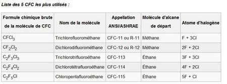 Les cinq CFC les plus utilisés. © Wikipedia