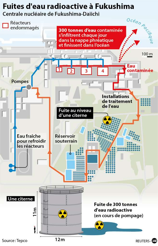 Le problème des eaux contaminées de Fukushima, ainsi que de leurs fuites, en image. © Idé