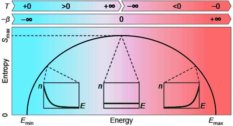 Sur ce schéma, on voit la courbe de variation de l'entropie (E) pour un système avec une énergie maximale (Smax). Cette courbe partage les états du système en deux régions. Le paramètre β correspond à 1/T, T étant la température. On voit donc qu'à gauche on est dans la partie des températures positives et à droite dans celle des températures négatives, les plus chaudes. Au centre, le système est à une température positive infinie. © Quantum Munich