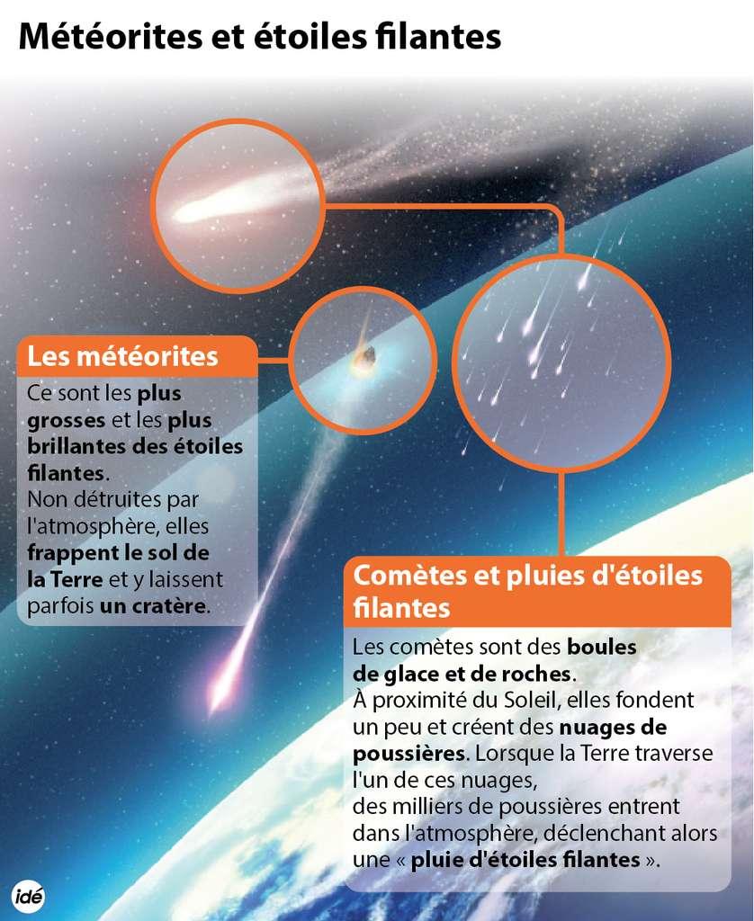 Météorites, comètes, pluies d'étoiles filantes : quelle est la différence ? © idé