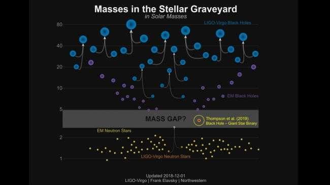 Les chercheurs pensaient depuis quelque temps qu'il existe un type de trous noirs qualifiés de mini-trous noirs, dont la masse se situerait entre celle des étoiles à neutrons et celle des trous noirs classiques. © Ligo-Virgo, Frank Elavsky, Northwestern (Modified by Todd Thompson)