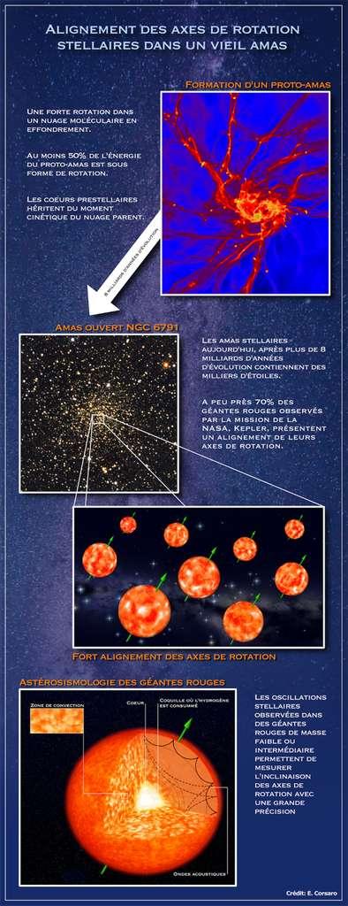 Un résumé de la découverte des chercheurs en ce qui concerne l'alignement des axes de rotation des étoiles. © E. Corsaro