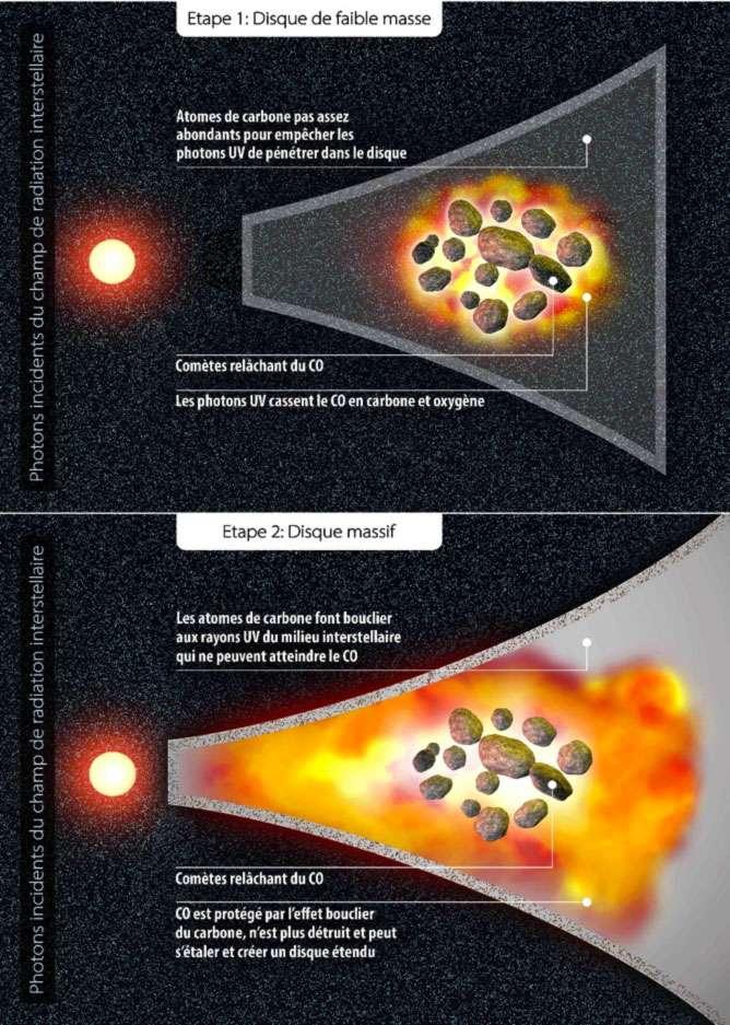 Un schéma expliquant la solution à l'énigme de la persistance anormalement longue d'un disque de gaz dans les systèmes planétaires en formation. © Quentin Kral, Lesia/Observatoire de Paris-PSL et Amanda Smith, IoA, Cambridge.